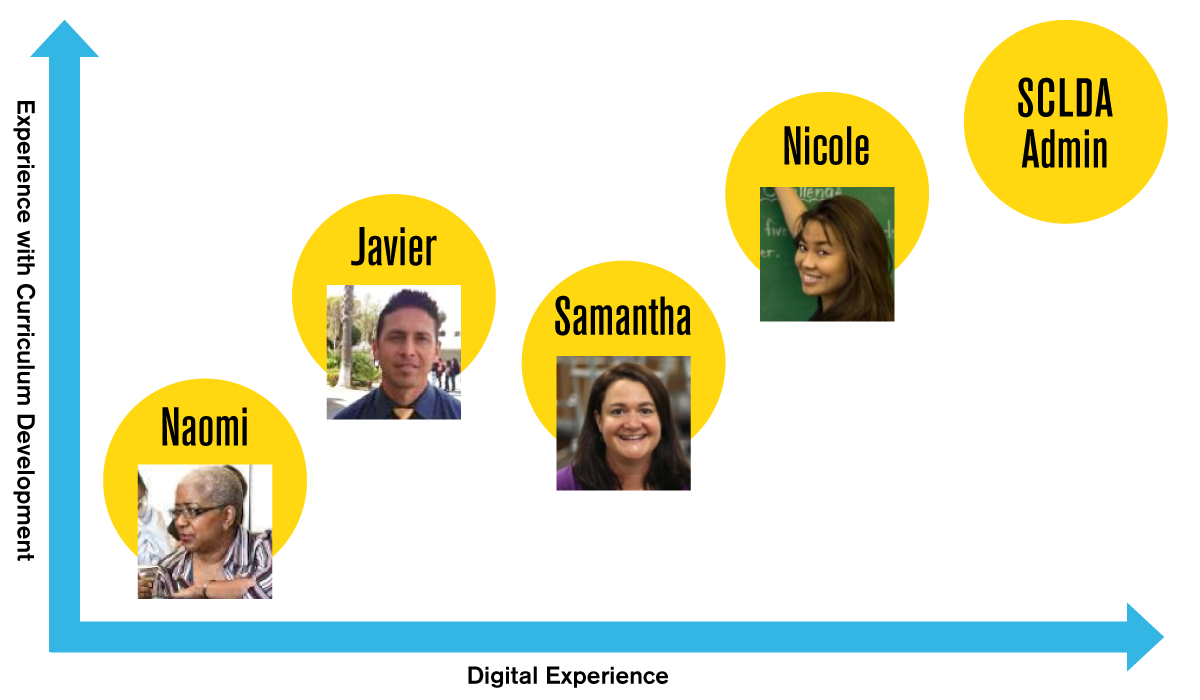 Our Personas: Introducing Naomi, Javier, Samantha, and Nicole